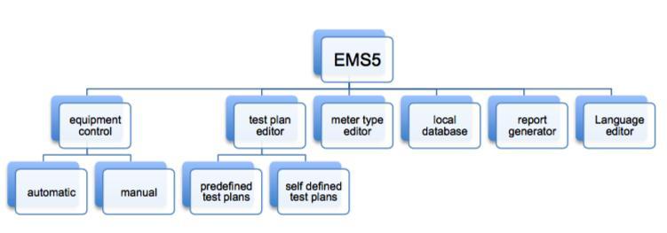EMS5 modular structure
