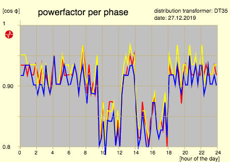 power factor per phase