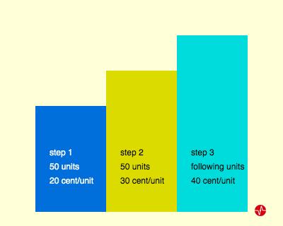 step tariff