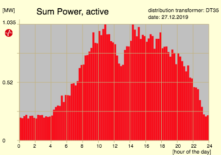 sum power active