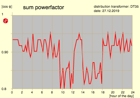 sum power factor