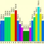 Energy Meters and Tariffs