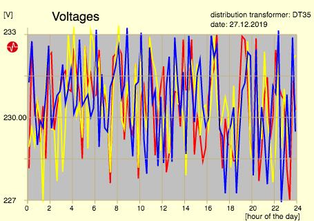 sum voltages