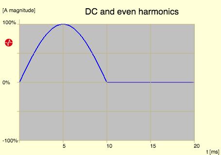 DC and even harmonics