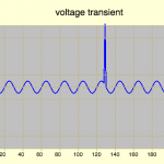 What are Transient Voltages?