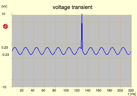 transient voltage