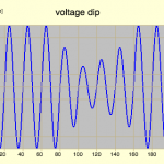 What is a Voltage Dip Event?