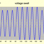 What is a Voltage Swell Event?