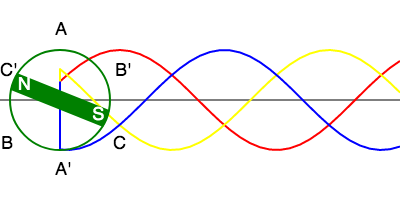 phase-sequence