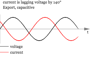 negative-power-waveform