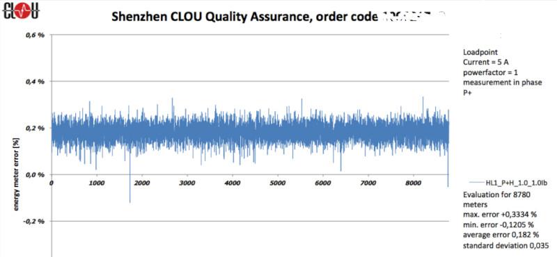 CLOU-quality-assurance-on-sample-base