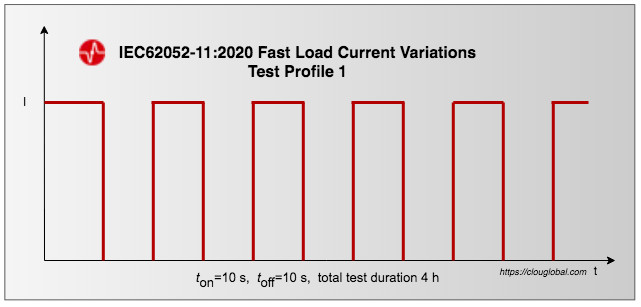 Fast Load Current Variations Test Profile 1