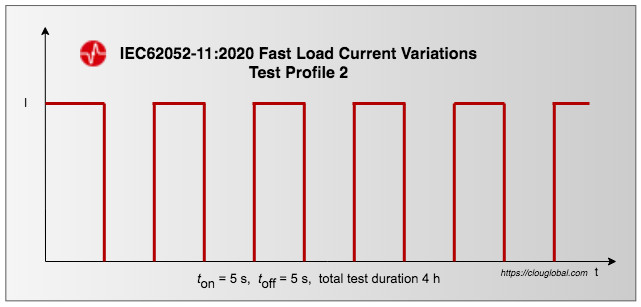 Fast-Load-Current-Variations-Test-Profile-2