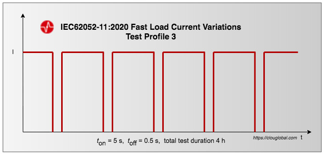 Fast-Load-Current-Variations-Test-Profile-3