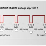 Short Interruption and Dip Tests IEC62052-11