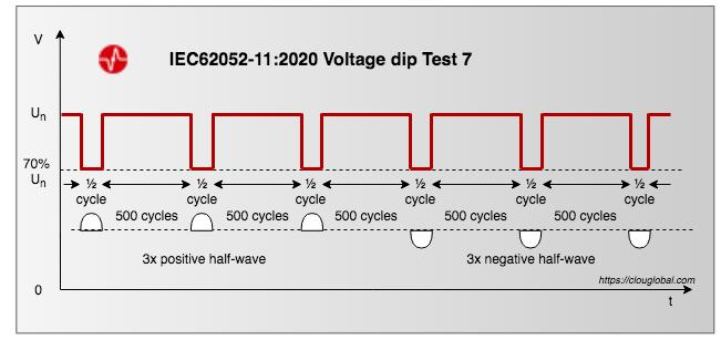 IEC62052-11-Edition-2-voltage-dip-test-7