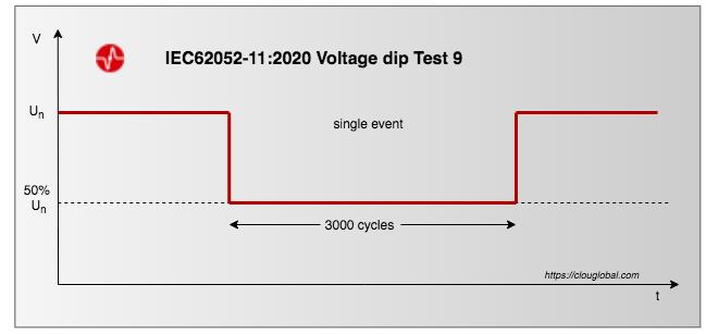 IEC62052-11-Edition-2-voltage-dip-test-9