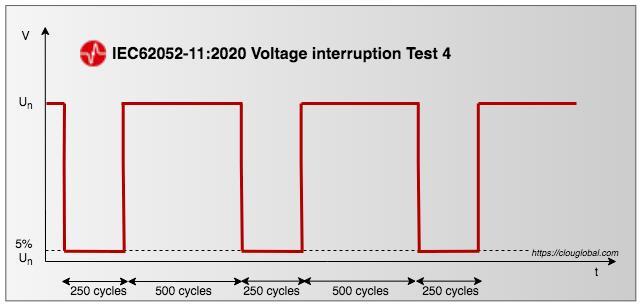 IEC62052-11-Edition-2-voltage-interruption-test-4