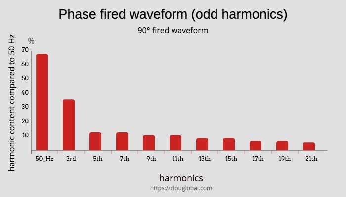 harmonics-distribution-for-phase-fired-wave-form-90