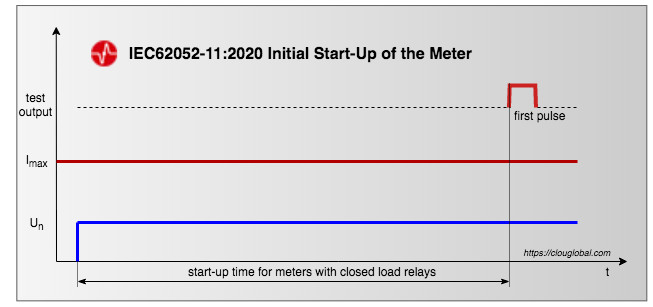 initial start up time for meters with closed relays