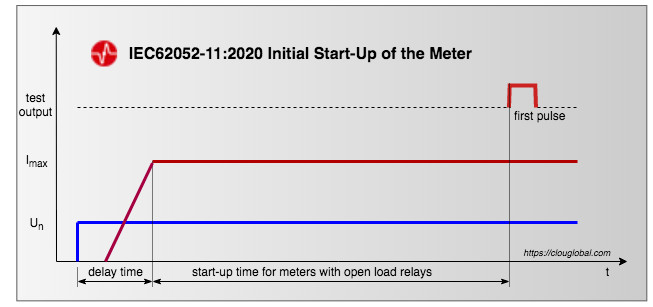 initial-start-up-time-for-meters-with-opened-relays