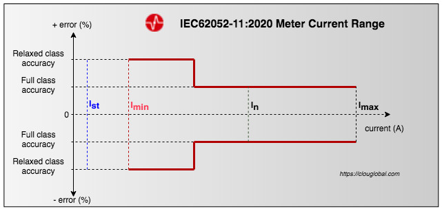 meter current range