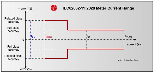 meter current range