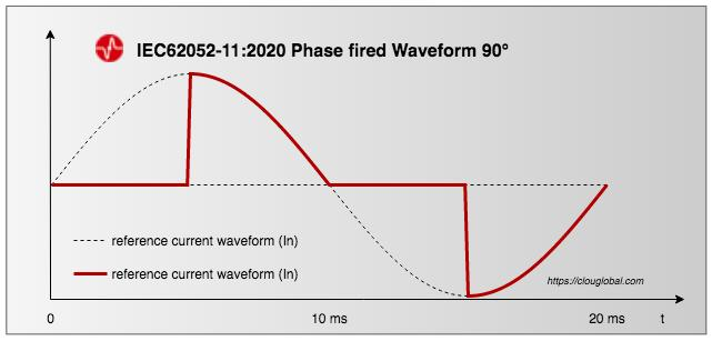 phase-fired-waveform-90°