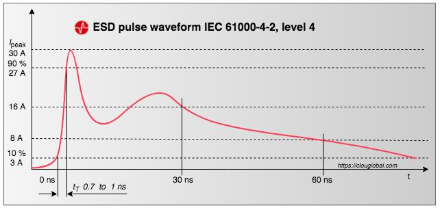ESD-current-waveform-IEC61000-4-2-level-4