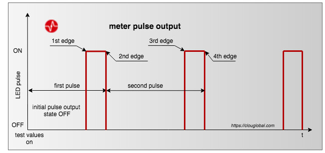 pulse-output-initial-state-OFF