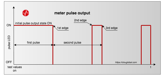 pulse-output-initial-state-ON