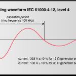 Ring Wave Immunity Test
