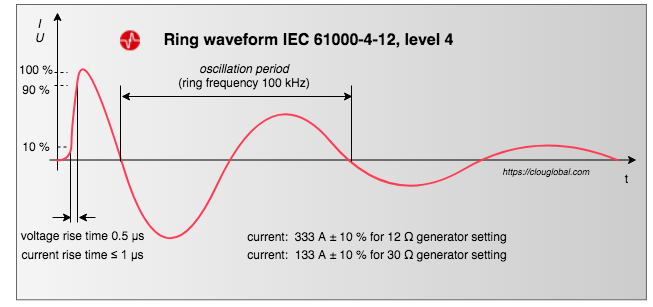 ring waveform IEC 61000 4 12