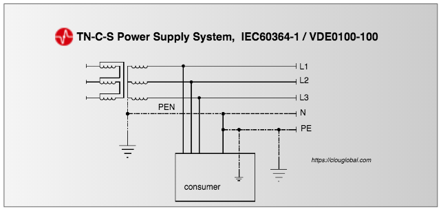 TN-C-S-power-supply-system