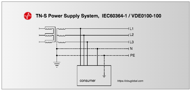 TN-S-power-supply-system