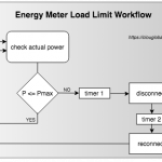 Load Limiting for Energy Meters
