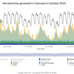 Power Grid Stability and Renewable Energy