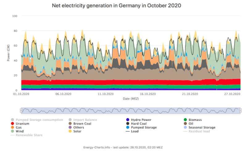 Net Electricity Generation Germany Oct2020