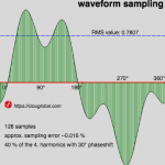 Waveform Sampling for Electrical Measurements