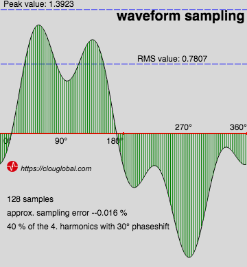 Waveform Sampling Basics