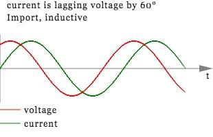 Energy Metering Phase Shift